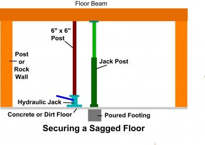 How To Repair A Sagging Floor