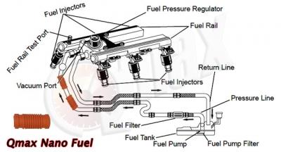 Car Power Flush