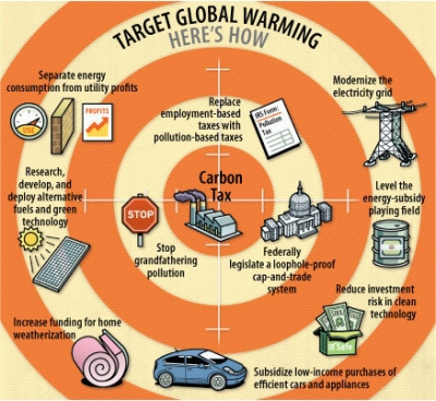 Ways To Prevent Global Warming