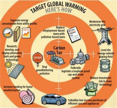 Ways of reducing global warming essay