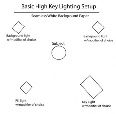 Basic studio lighting high key portrait lighting as you can see from this simple diagram you will need four lights for this setup a good starter four light kit is the lowel dp 4 light kit 4000w quartz ccuart Images