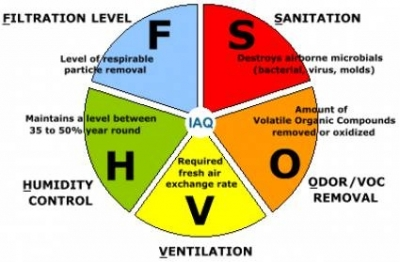 Facts about common indoor air pollutants indoor pollution control diagram ccuart Image collections