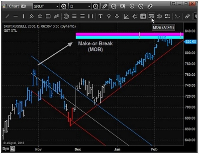 Level 2 trading strategies ag