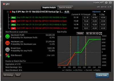 Optionshouse fx options