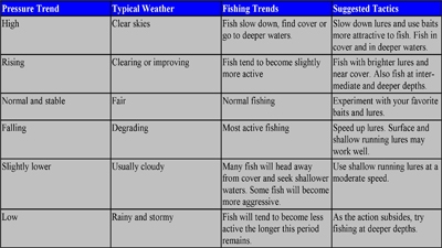 Barometric pressure charts driverlayer search engine for Barometric pressure fishing cheat sheet