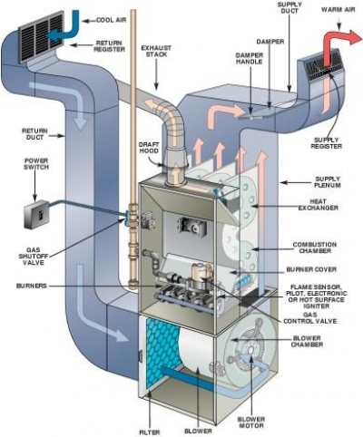 Furnace Troubleshooting 2 additionally Defiant 1910 besides Watch furthermore Watch also 1998 Rover 200 Heater Blower Wiring Diagram. on furnace blower motor diagram