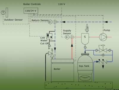 Troubleshooting Boiler And Hydronic Control Problems