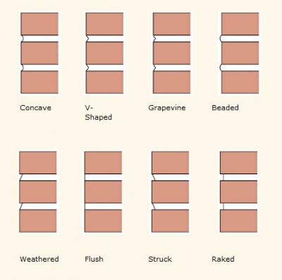 Facts about bricks and brick walls for Brick types and styles
