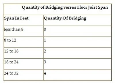 How To Install Floor Joist Bridging
