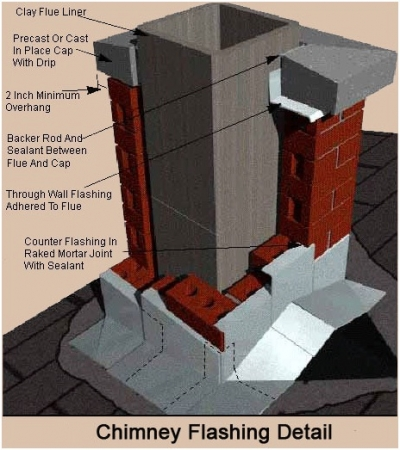 How To Inspect Your Chimney And Flue