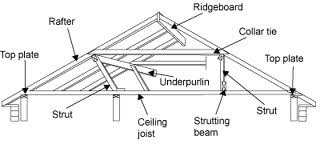 How To Inspect Your Attic