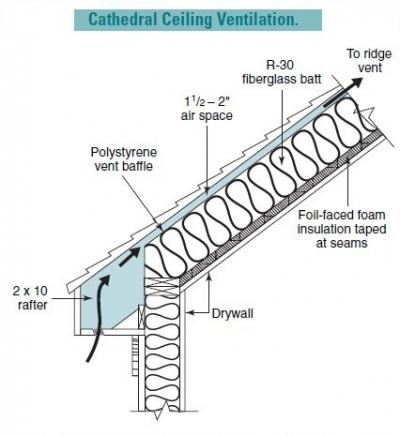 Attic Air Chutes Attic Ventilation Vent Chutes Roof Soffit