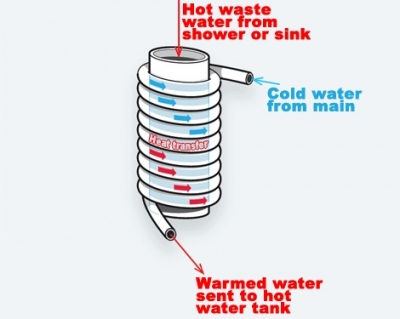 Drain Water Waste Heat Recovery System 90