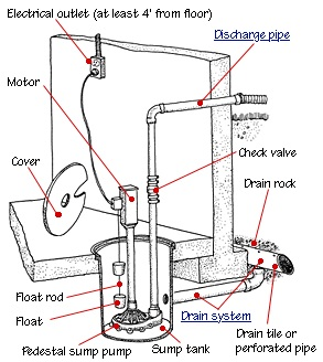 sump types and maintenance