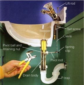 Ordinaire Next Disconnect The Water Supply Lines From The Underside Of The Sink.  Since There Is Very Little Room, A Special Tool Called A Basin Wrench Is  Usually ...