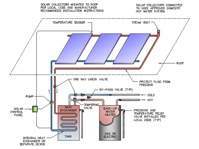 facts about solar water heaters