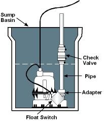 Sump Pump Types And Maintenance