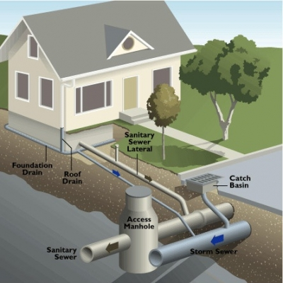 Residential sewer line diagram residential free engine for Residential sewer systems