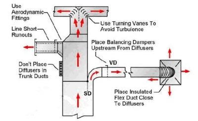 Hvac Duct Installation Guide How A Central Air Conditioner Works