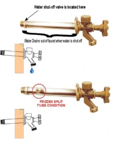 Outdoor Faucet Valve Stem Repair Faucets Ideas