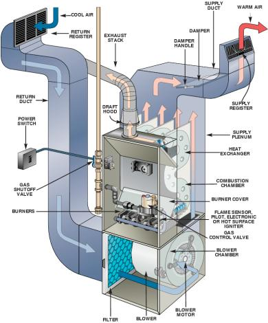 Ten Quick Fixes For Your Furnace