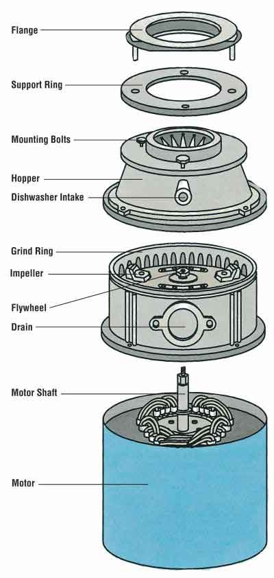 Common repairs for garbage disposals garbage disposal schematic cheapraybanclubmaster Gallery