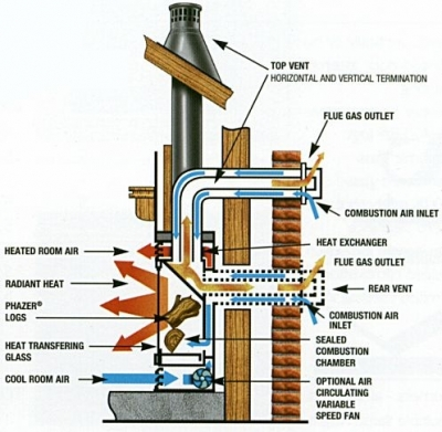 Gas Fireplace Diagram : fireplace blower natural gas fireplace logs with blower ~ A.2002-acura-tl-radio.info Haus und Dekorationen
