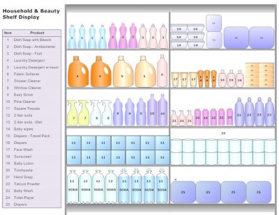 The Facts About Grocery Display Planogram