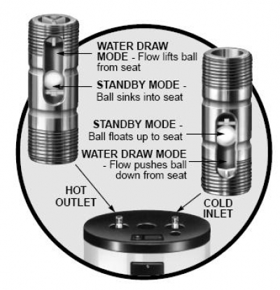 Hot Water Heater Replacement Parts Heat Traps And Pressure Relief Valves