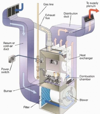 inspecting and cleaning your furnace heat exchanger. Black Bedroom Furniture Sets. Home Design Ideas