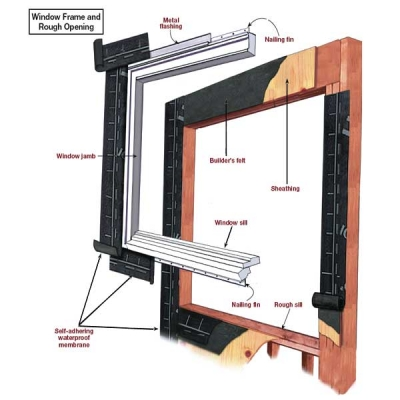 How To Install Or Replace A Window In A Rough Opening