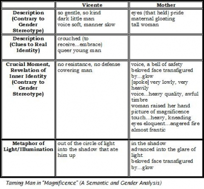 Table of Semantic Analysis
