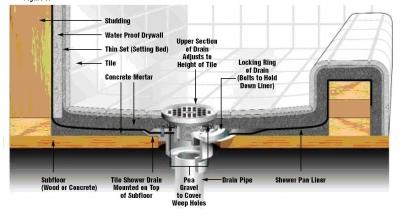 Pin shower pans details on pinterest - Shower base liner ...