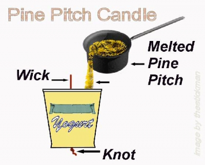 melted pine pitch poured into a yogurt cup that has a wick attached to the bottom of the cup by a knot. Candle-making using melted pine pitch