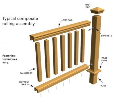 Composite Deck How To Install Composite Deck Railings