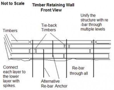 how to build a timber retaining wall - Timber Retaining Wall Design
