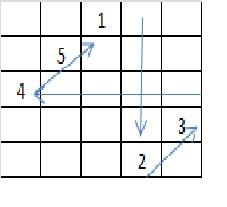 Magic Square Made Easy