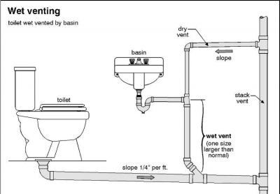 mon Plumbing Problems Drain on venting check valve
