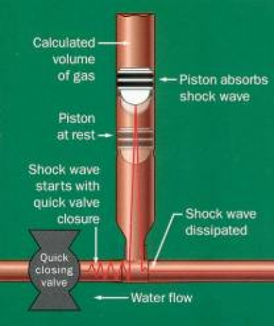How to correct water hammer for Water pipe noise reduction