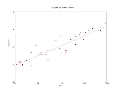 how to write a correlation