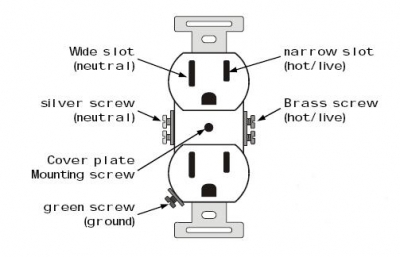 wiring receptacle house wiring hot and neutral readingrat net Difference Between Ground and Neutral at gsmx.co